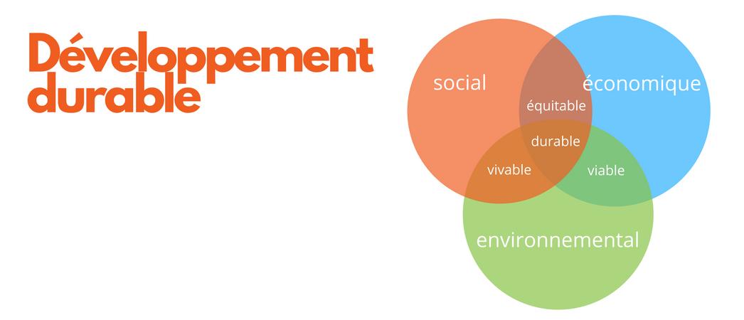 Schéma du développement durable - 3 piliers - Label LUCIE