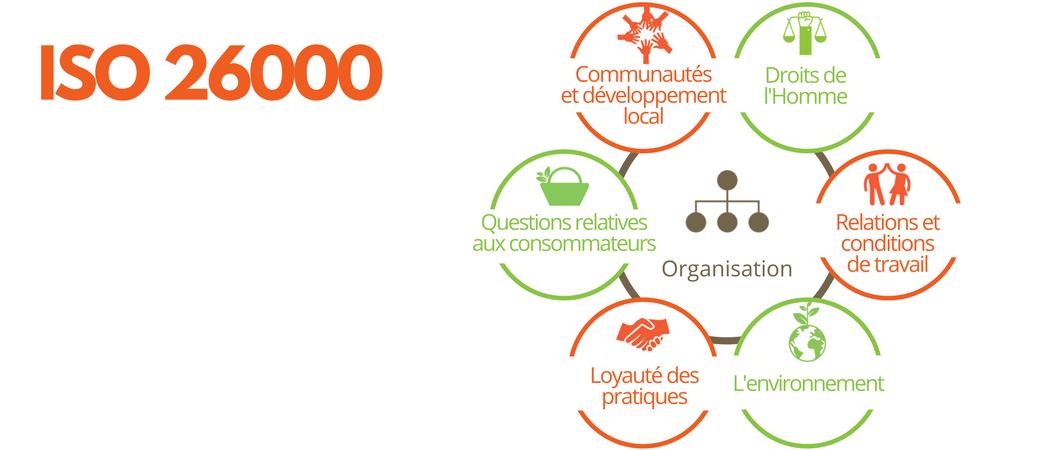 Les 7 questions centrales de l'ISO 26000 - RSE - Label LUCIE