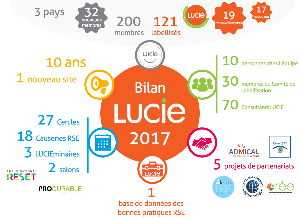 Infographie le bilan 2017 du label LUCIE
