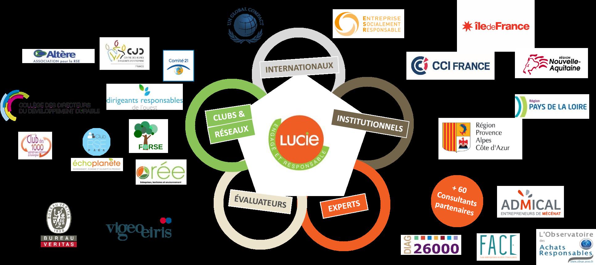 L'écosystème et les partenaires du Label LUCIE