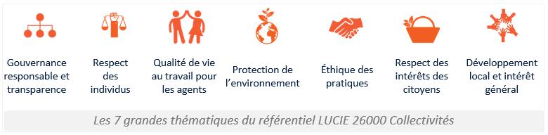 7 thematiques de responsabilité sociétaledes collectivites - Label LUCIE