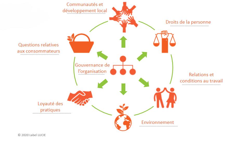 les 7 questions centrales de l'ISO 26000 en image by LUCIE